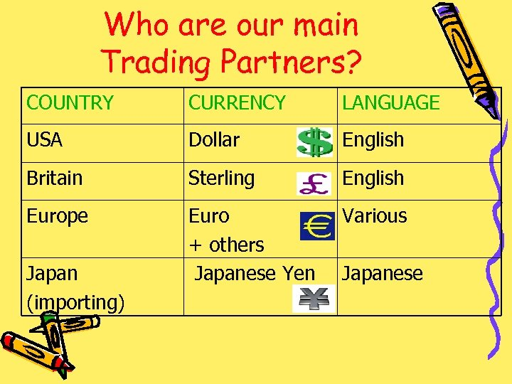 Who are our main Trading Partners? COUNTRY CURRENCY LANGUAGE USA Dollar English Britain Sterling