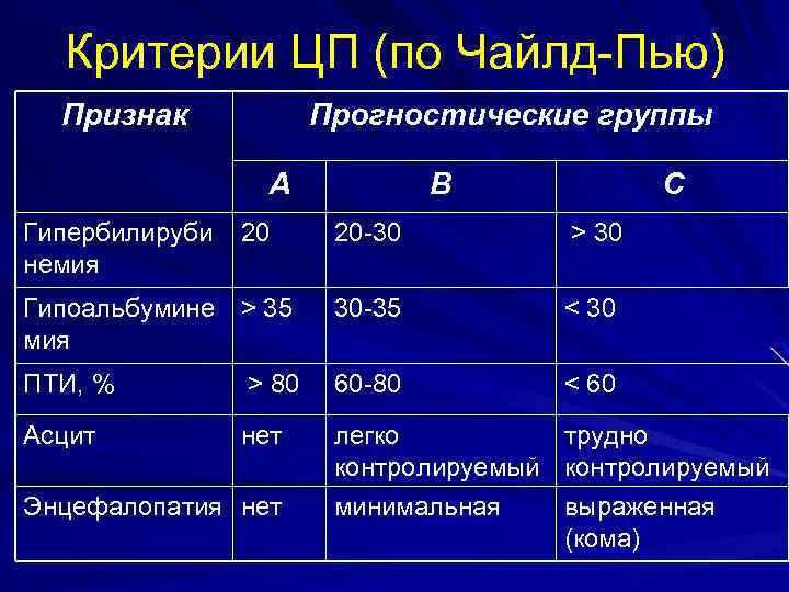 Критерии ЦП (по Чайлд-Пью) Признак Прогностические группы А Гипербилируби немия 20 В С 20