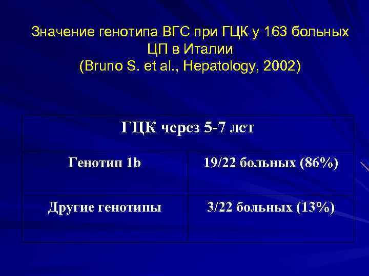 Значение генотипа ВГС при ГЦК у 163 больных ЦП в Италии (Bruno S. et