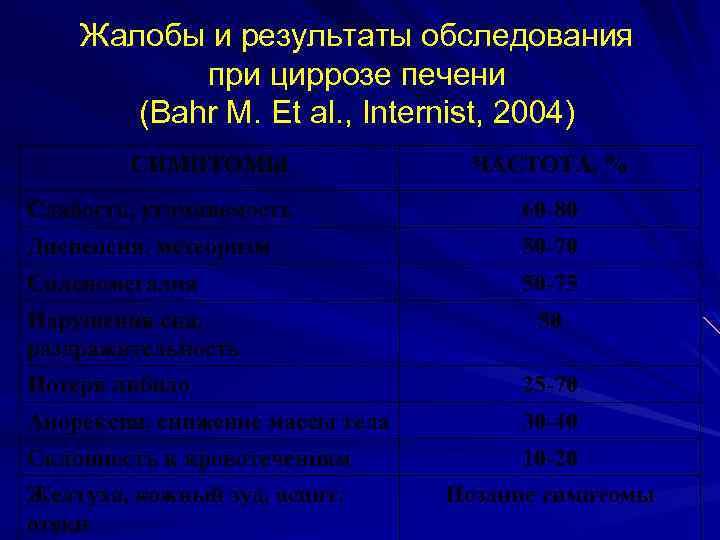 Жалобы и результаты обследования при циррозе печени (Bahr M. Et al. , Internist, 2004)