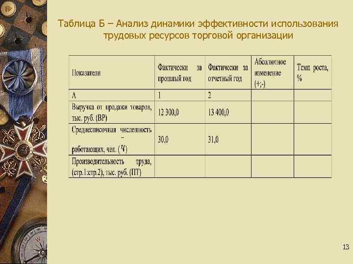 Таблица Б – Анализ динамики эффективности использования трудовых ресурсов торговой организации 13