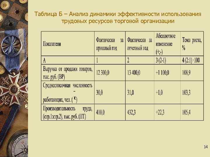 Таблица Б – Анализ динамики эффективности использования трудовых ресурсов торговой организации 14