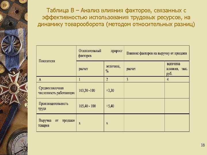 Таблица В – Анализ влияния факторов, связанных с эффективностью использования трудовых ресурсов, на динамику