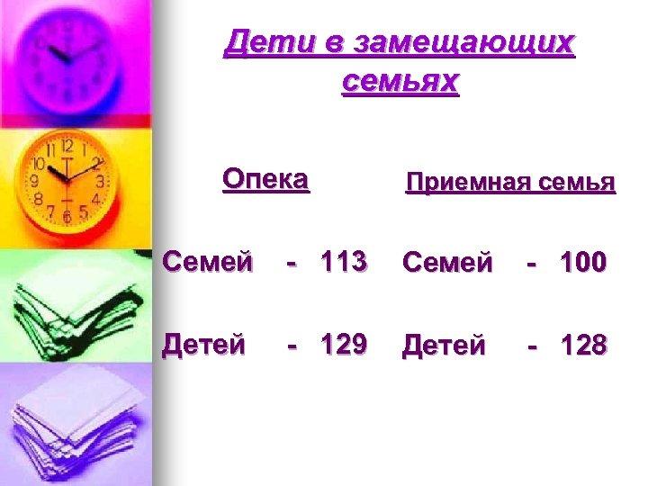 Дети в замещающих семьях Опека Приемная семья Семей - 113 Семей - 100 Детей