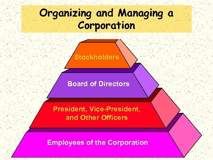 Organizing and Managing a Corporation Stockholders Board of Directors President, Vice-President, and Other Officers
