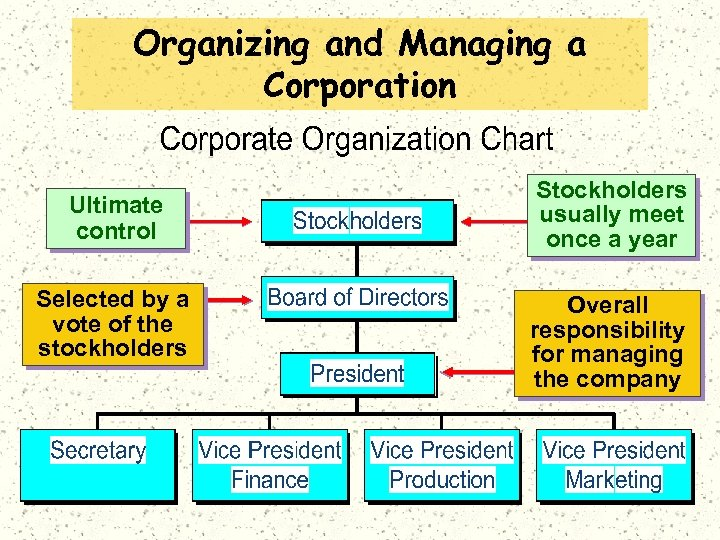 Organizing and Managing a Corporation Ultimate control Selected by a vote of the stockholders