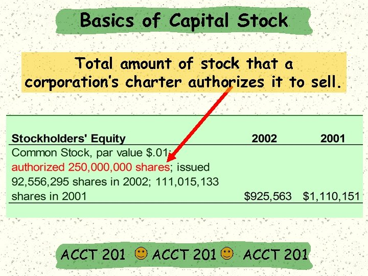 Basics of Capital Stock Total amount of stock that a corporation's charter authorizes it