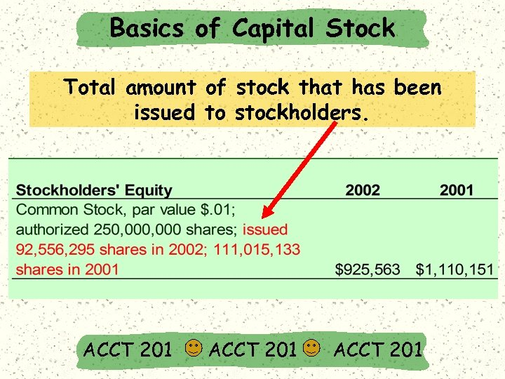Basics of Capital Stock Total amount of stock that has been issued to stockholders.
