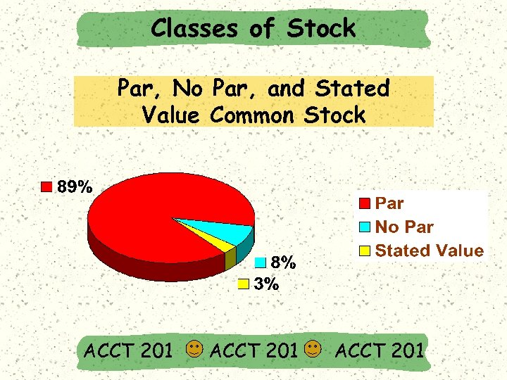 Classes of Stock Par, No Par, and Stated Value Common Stock ACCT 201