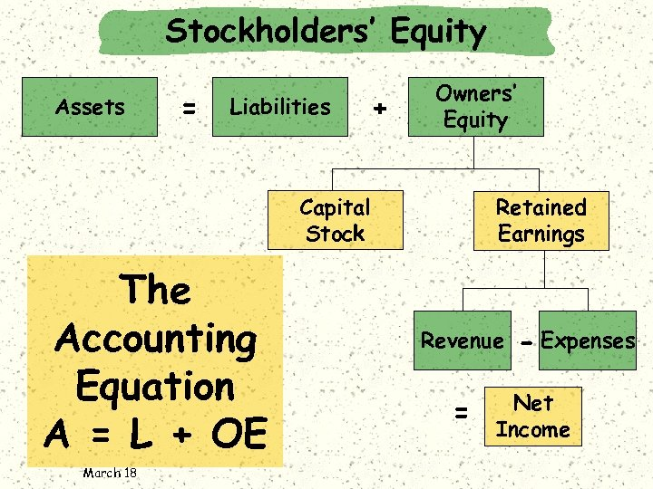 Stockholders' Equity Assets = Liabilities + Owners' Equity Capital Stock The Accounting Equation A