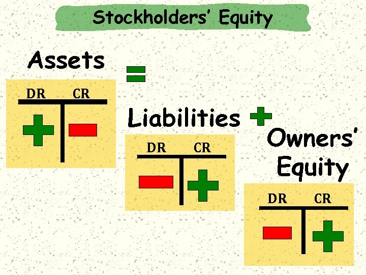 Stockholders' Equity Assets DR CR Liabilities DR CR Owners' Equity DR CR