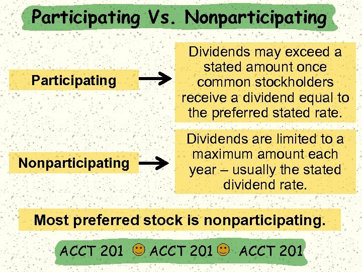 Participating Vs. Nonparticipating Participating Dividends may exceed a stated amount once common stockholders receive