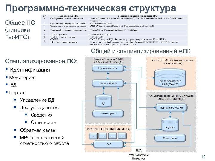 Программно-техническая структура Общее ПО (линейка Гео. ИТС) Общий и специализированный АПК Специализированное ПО: §
