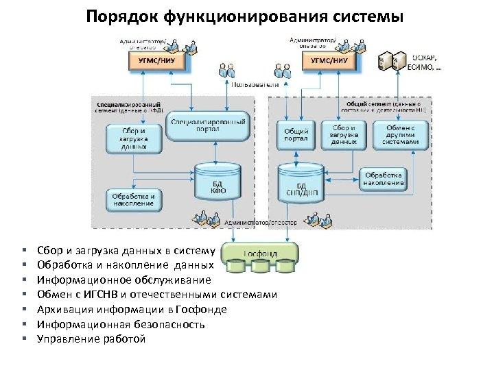 Порядок функционирования системы § § § § Сбор и загрузка данных в систему Обработка