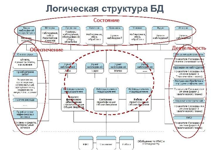 Логическая структура БД Cостояние Обеспечение Деятельность 8