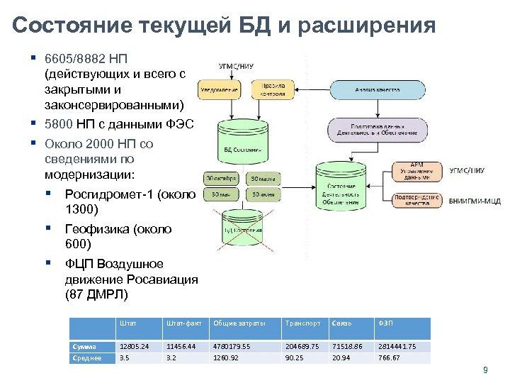 Состояние текущей БД и расширения § 6605/8882 НП (действующих и всего с закрытыми и