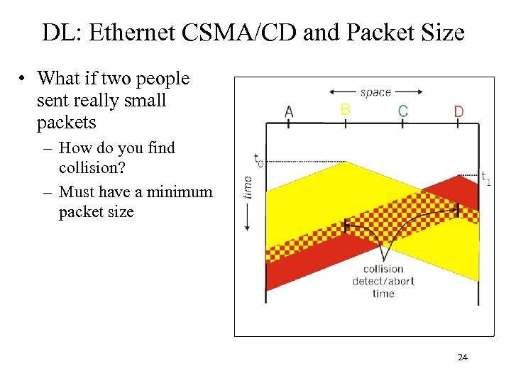 DL: Ethernet CSMA/CD and Packet Size • What if two people sent really small