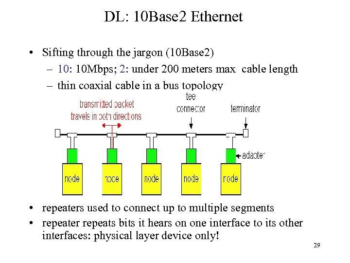 DL: 10 Base 2 Ethernet • Sifting through the jargon (10 Base 2) –