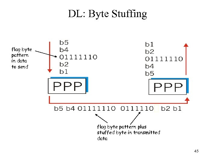 DL: Byte Stuffing flag byte pattern in data to send flag byte pattern plus
