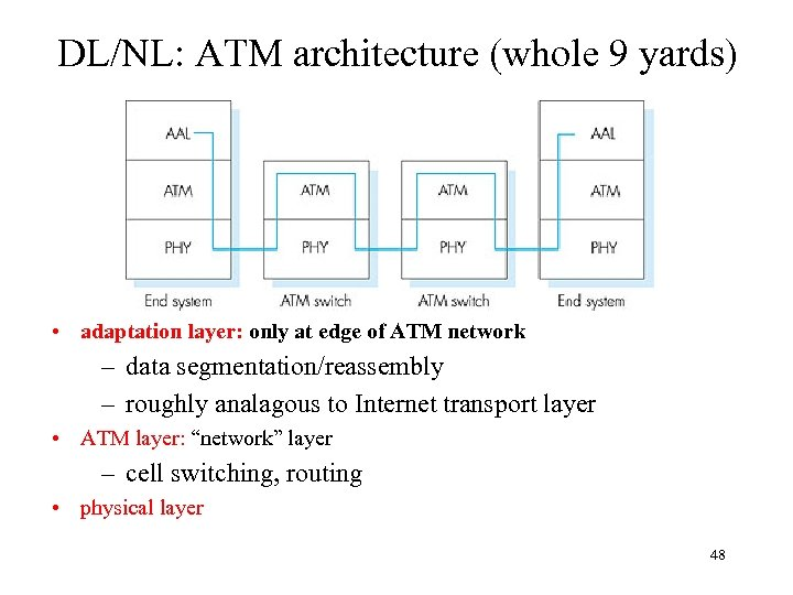 DL/NL: ATM architecture (whole 9 yards) • adaptation layer: only at edge of ATM