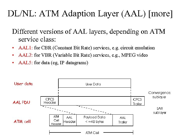 DL/NL: ATM Adaption Layer (AAL) [more] Different versions of AAL layers, depending on ATM