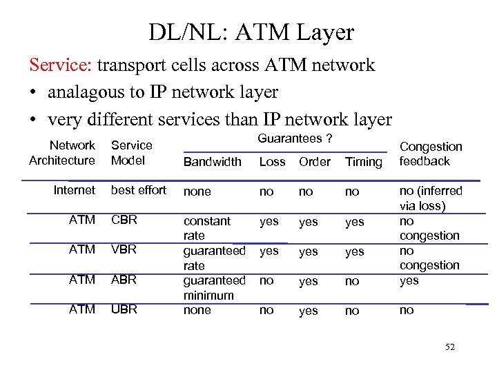 DL/NL: ATM Layer Service: transport cells across ATM network • analagous to IP network