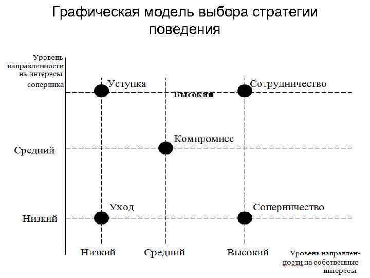 Графическая модель выбора стратегии поведения
