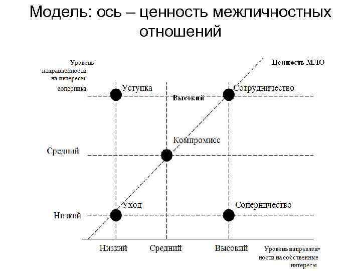 Модель: ось – ценность межличностных отношений