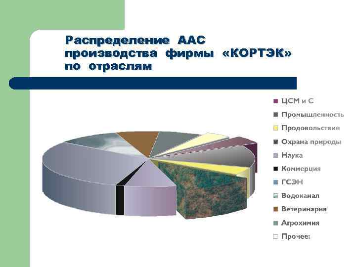 Распределение ААС производства фирмы «КОРТЭК» по отраслям