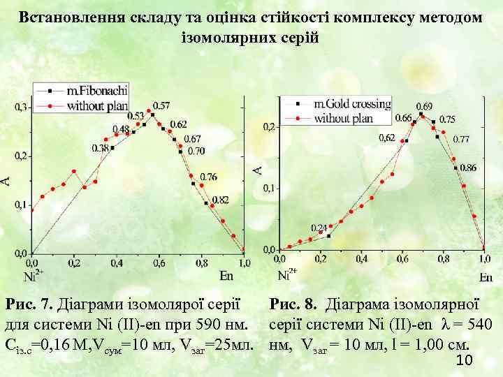 Встановлення складу та оцінка стійкості комплексу методом ізомолярних серій Рис. 7. Діаграми ізомолярої серії