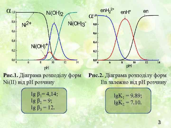 Рис. 1. Діаграма розподілу форм Ni(II) від р. Н розчину lg β 1= 4,