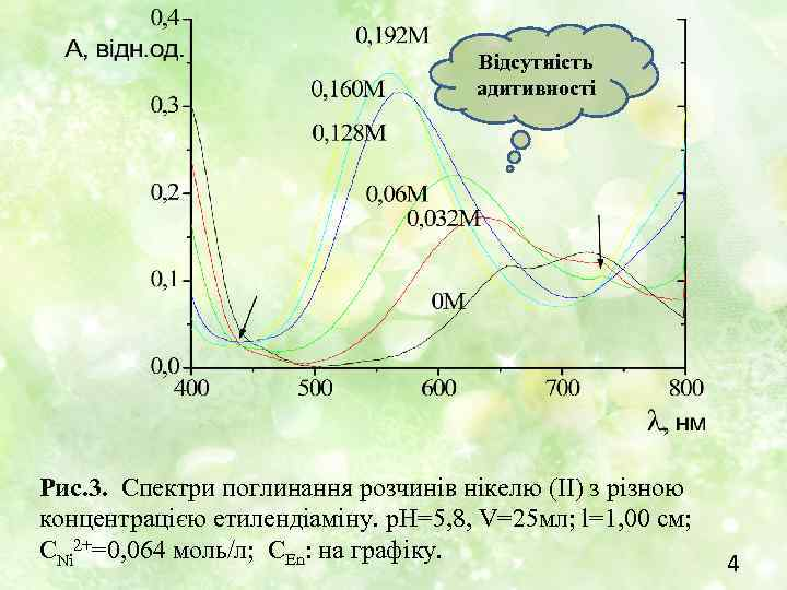 Відсутність адитивності Рис. 3. Спектри поглинання розчинів нікелю (ІІ) з різною концентрацією етилендіаміну. р.