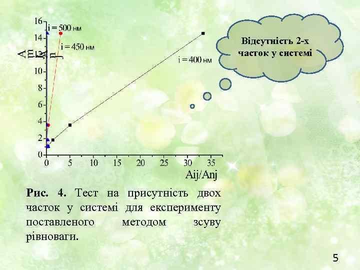 Відсутність 2 -х часток у системі Рис. 4. Тест на присутність двох часток у