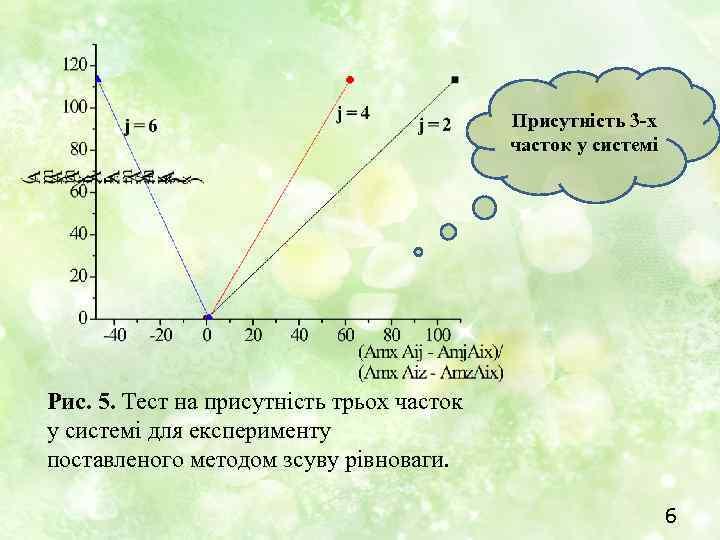 Присутність 3 -х часток у системі Рис. 5. Тест на присутність трьох часток у