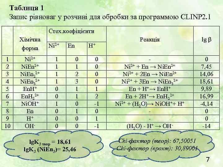 Таблиця 1 Запис рівноваг у розчині для обробки за программою CLINP 2. 1 Стех.