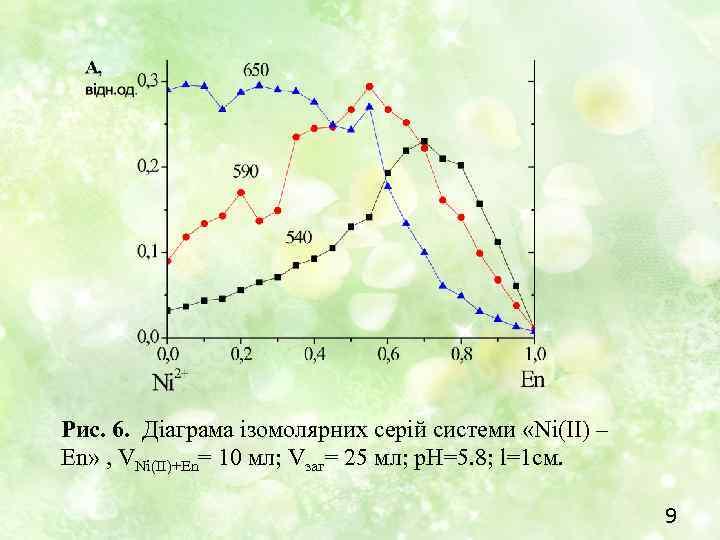 Рис. 6. Діаграма ізомолярних серій системи «Ni(II) – En» , VNi(II)+En= 10 мл; Vзаг=