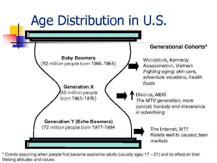 Age Distribution in U. S. Generational Cohorts* Baby Boomers (82 million people born 1946