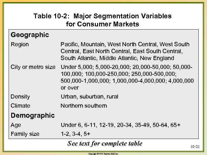 Table 10 -2: Major Segmentation Variables for Consumer Markets Geographic Region Pacific, Mountain, West