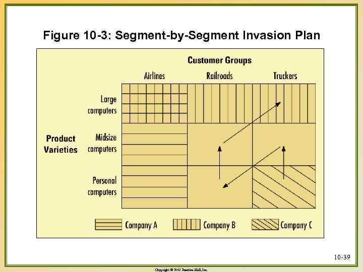Figure 10 -3: Segment-by-Segment Invasion Plan 10 -39 Copyright © 2003 Prentice-Hall, Inc.
