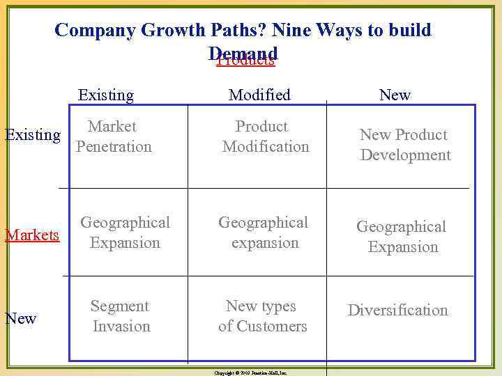 Company Growth Paths? Nine Ways to build Demand Products Existing Modified New Existing Market