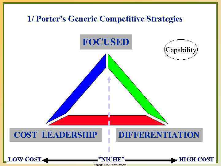 """1/ Porter's Generic Competitive Strategies FOCUSED COST LEADERSHIP Capability DIFFERENTIATION LOW COST --------------""""NICHE""""------------- HIGH"""