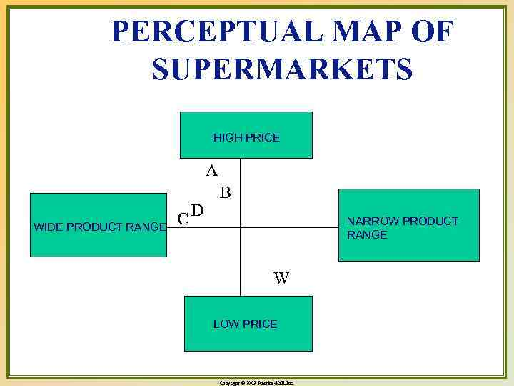 PERCEPTUAL MAP OF SUPERMARKETS HIGH PRICE A WIDE PRODUCT RANGE CD B NARROW PRODUCT