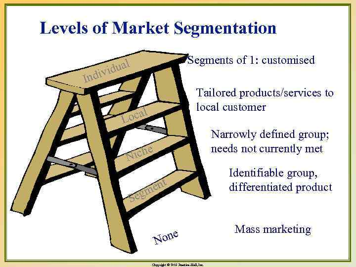 Levels of Market Segmentation Segments of 1: customised l idua div In Tailored products/services