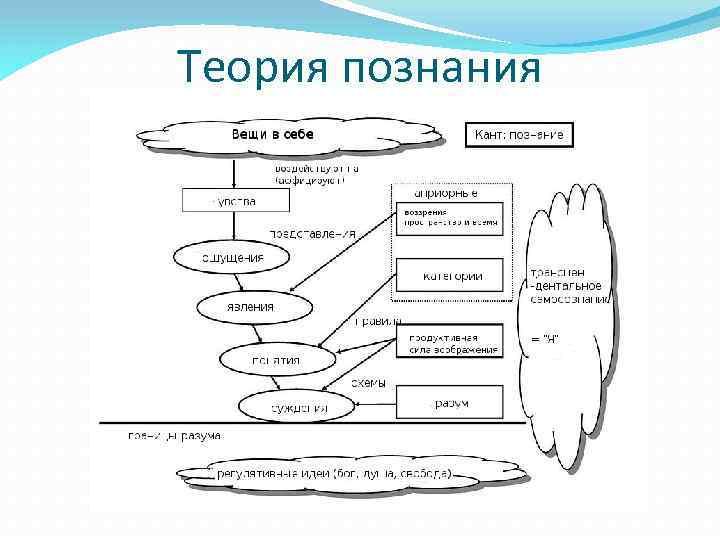 Теория познания