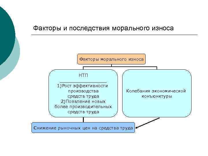 Факторы и последствия морального износа Факторы морального износа НТП _________ 1)Рост эффективности производства средств