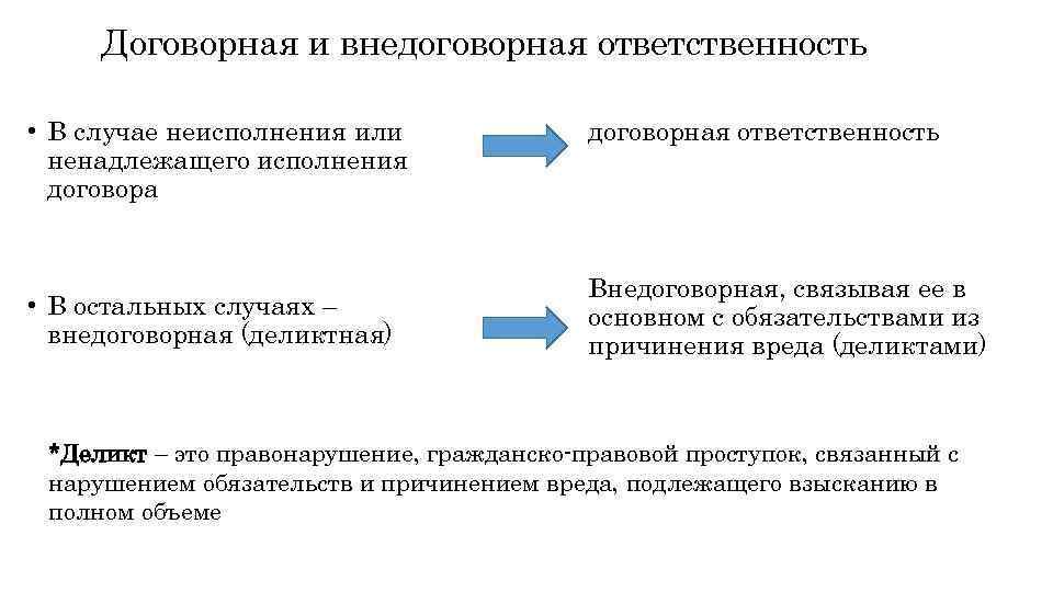 Шпаргалка обязательства, возникающие из причинения вреда (внедоговорные обязательства)