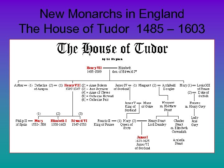 New Monarchs in England The House of Tudor 1485 – 1603