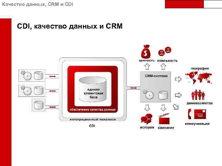Качество данных, CRM и CDI, качество данных и CRM