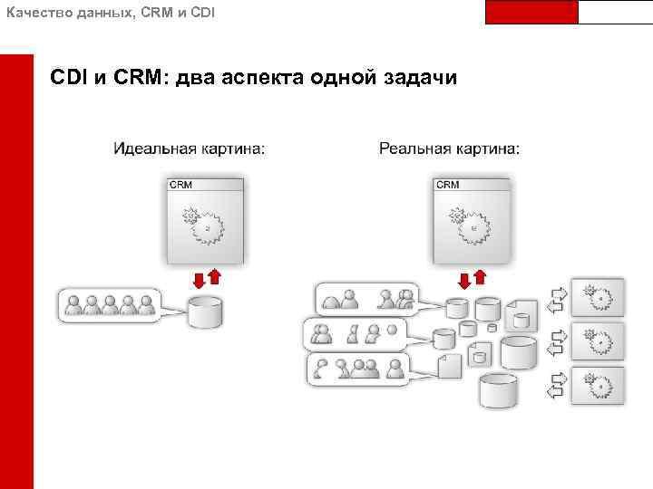 Качество данных, CRM и CDI и CRM: два аспекта одной задачи