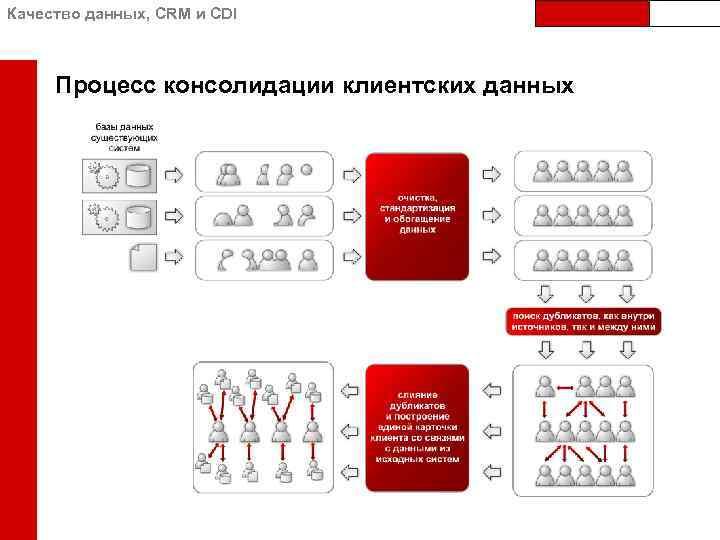 Качество данных, CRM и CDI Процесс консолидации клиентских данных